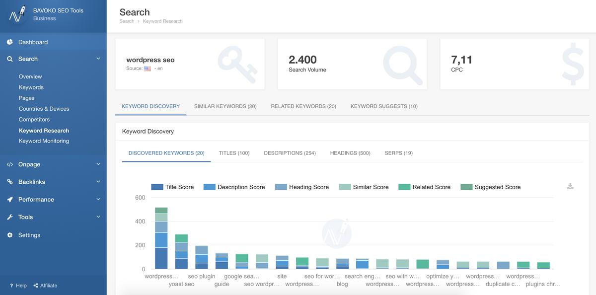bavoko wordpress seo dashboard search keyword research pro
