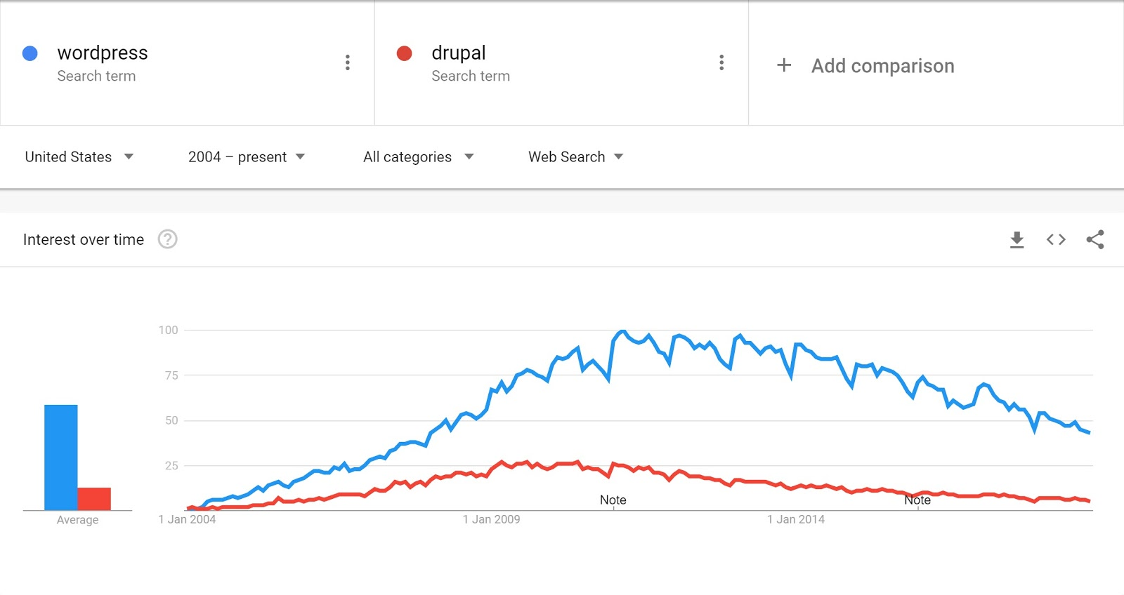 Google Trends WordPress vs Drupal