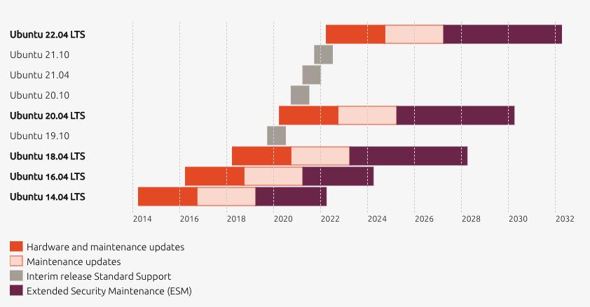 Ubuntu: Easy Updates